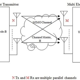 (PDF) Performance Evaluation of LTE-Advanced Channel