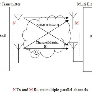Block diagram of a MIMO Transmission using Transmit