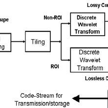 Block diagram of the ROI-based compression algorithm