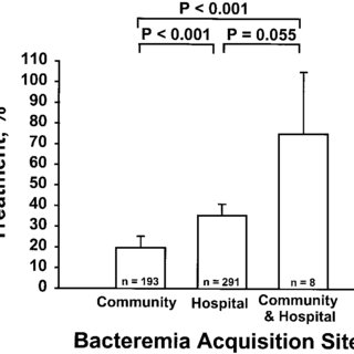 (PDF) The Influence of Inadequate Antimicrobial Treatment