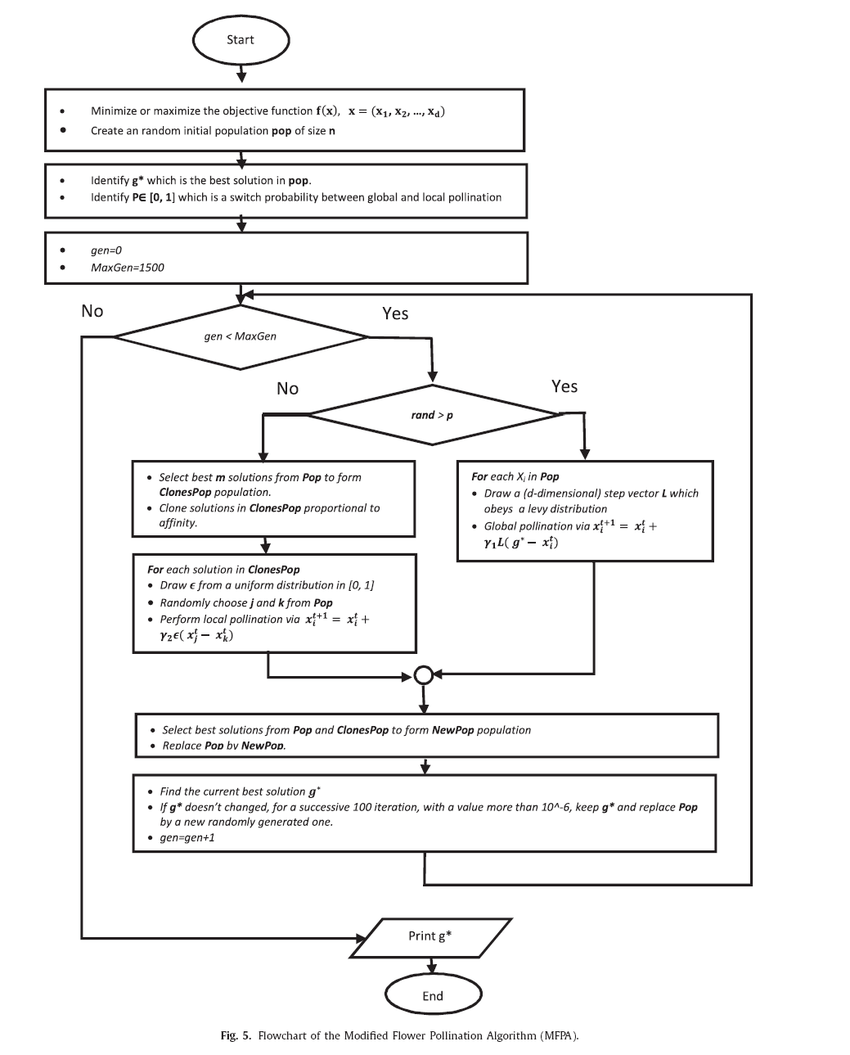 hight resolution of flowchart of the modified flower pollination algorithm mfpa