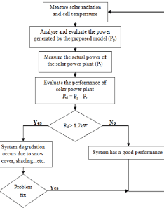 Flowchart of the proposed monitoring system also download scientific rh researchgate