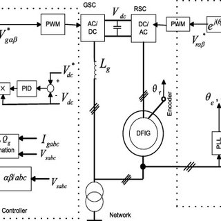 (PDF) Sliding mode direct power control of RSC for DFIGs