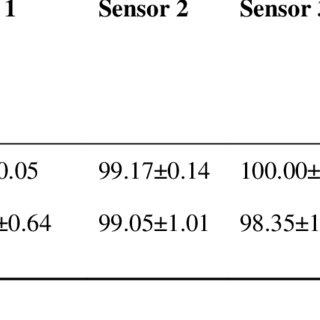(PDF) Ion selective membrane electrodes for determination