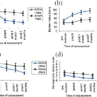 (PDF) Noninvasive Brain Stimulation for Treatment of Post