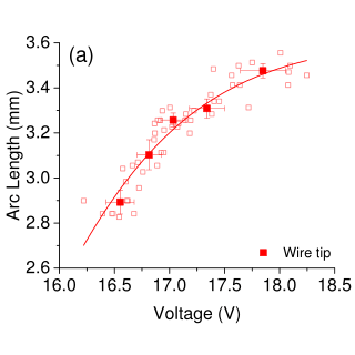Variation of welding voltage with arc length for current