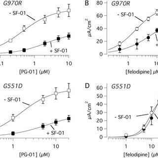 Potentiators on wild-type CFTR. A to C, short-circuit