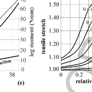 (PDF) Computational tools for the analysis of mechanical