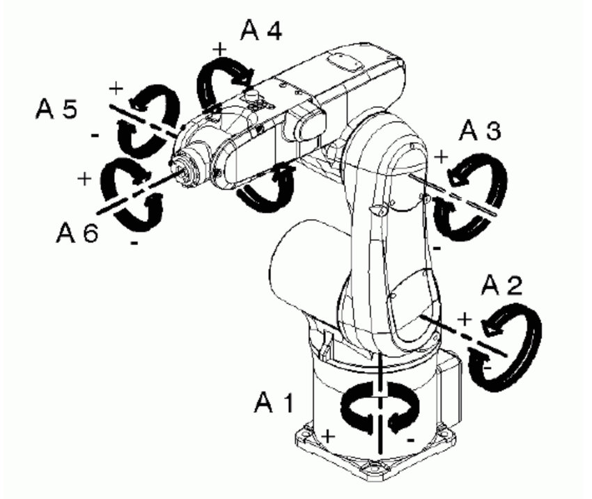 Direction of the rotation controllers of robot KUKA. The