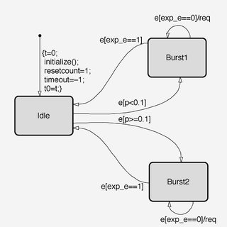 (a) State transition graph of the two-state client of
