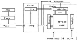 Block diagram of a TFTLCD monitor   Download Scientific