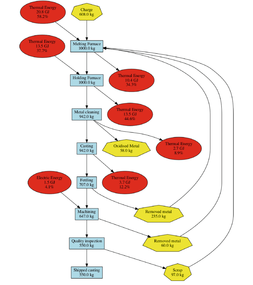 hight resolution of process flow diagram of the casting process used to validate the tool