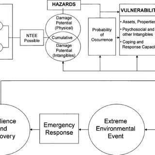 (PDF) Adaptation Options Strategies for Hazards and