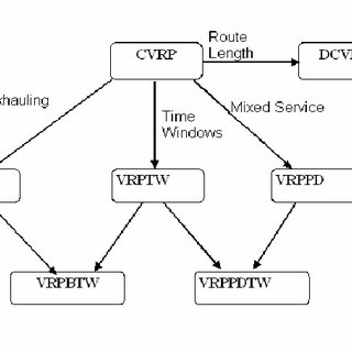 (PDF) Simultaneous Pick-up and Delivery Decision Support