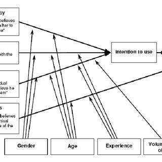 (PDF) The concept of Acceptance
