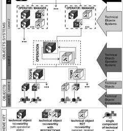schematic diagram of the model of generalized technical system [ 850 x 1063 Pixel ]