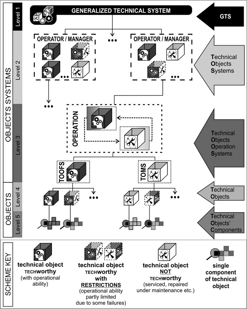hight resolution of schematic diagram of the model of generalized technical system