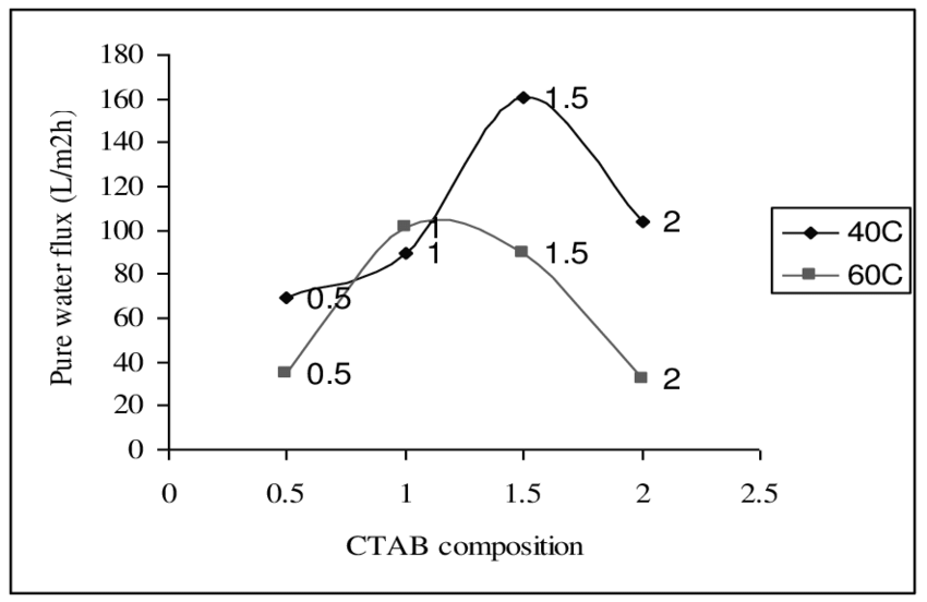 Effect of CTAB concentration and temperature on water