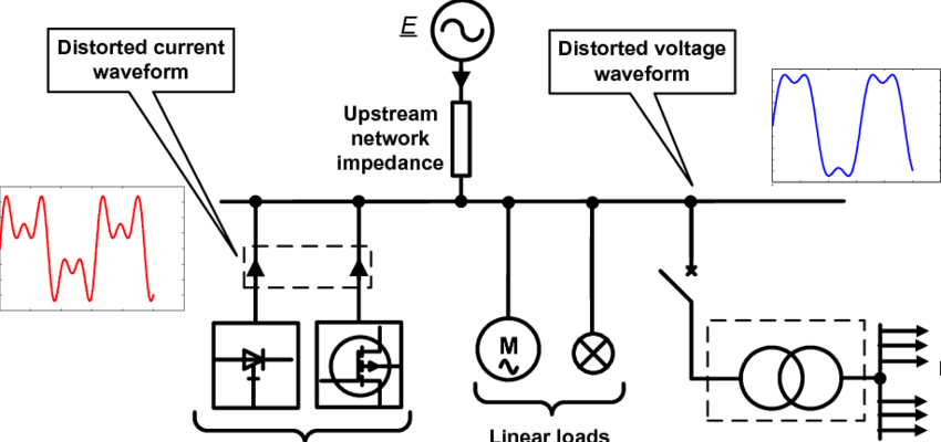 The network voltage degradation process and the