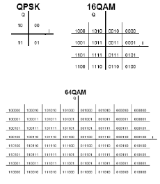 QPSK, 16-QAM and 64-QAM mapping (non-hierarchical
