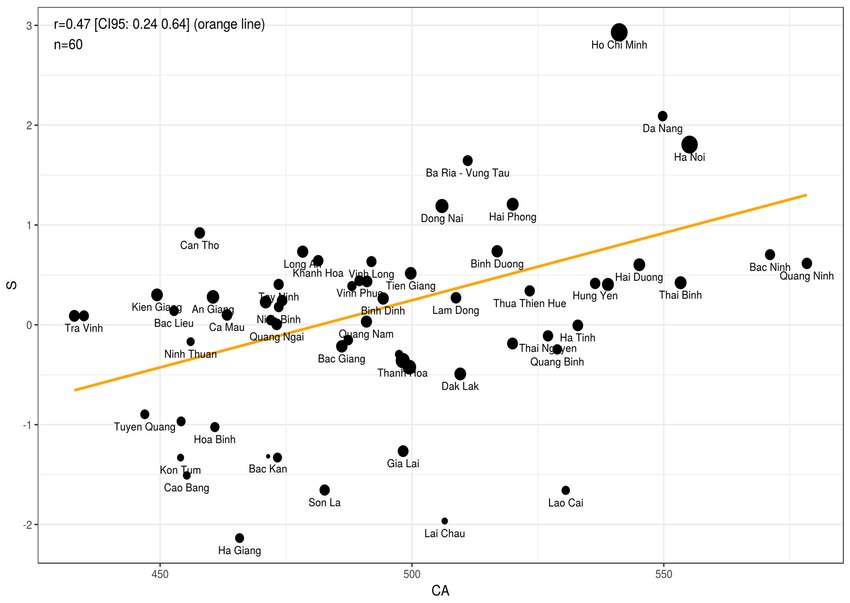 Scatterplot of cognitive ability (CA) and general