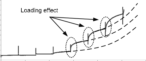 Difference between experimental curve and fitted power law