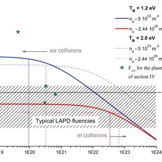 Critical ionization degree for which the electron atom