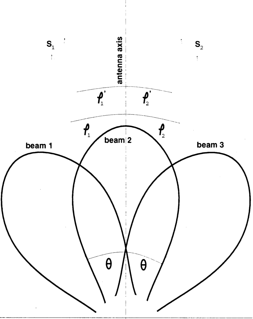 Sketch of a simple antenna beam pattern of three