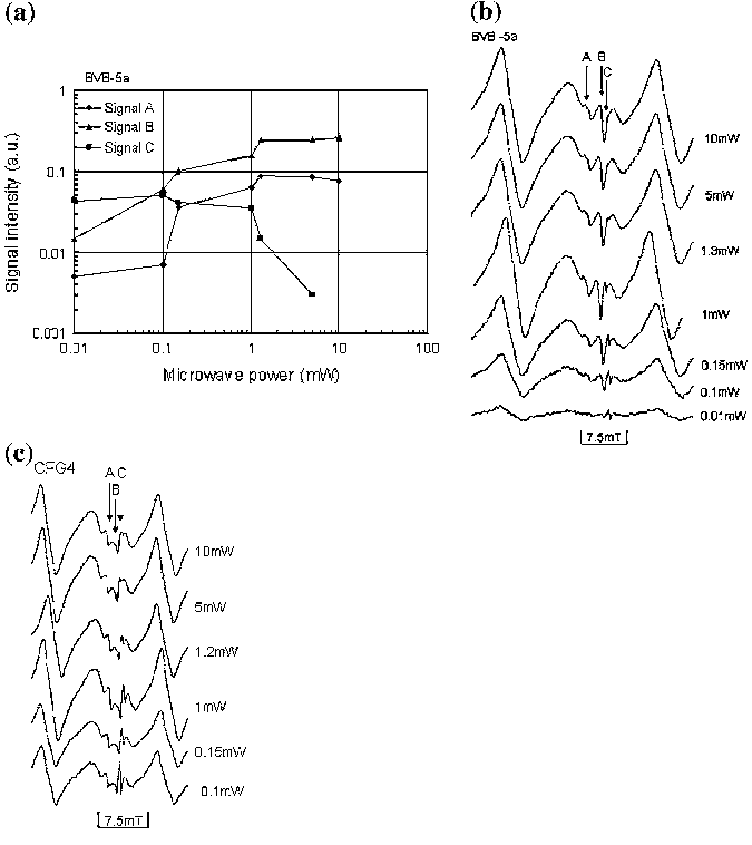 a Microwave power dependence of signals A, B and C in