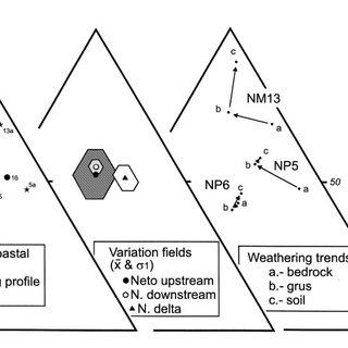 QmFLt diagram showing sand composition (point count data