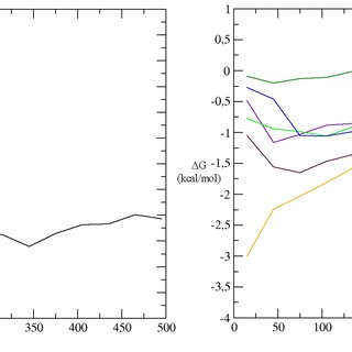 Comparison of structural and energy data for selected
