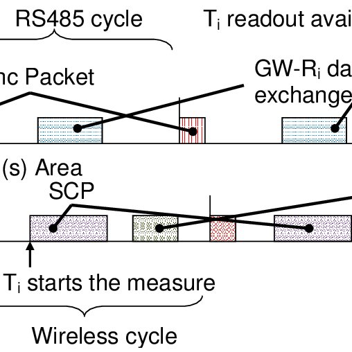 Simplified timing diagram of both wired and wireless data