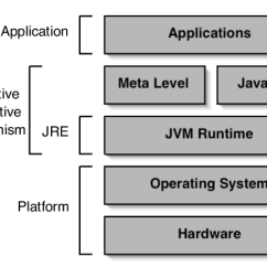 Jvm Architecture Diagram Two Way Lighting Wiring Uk With The Selective Reflective Behaviour Download