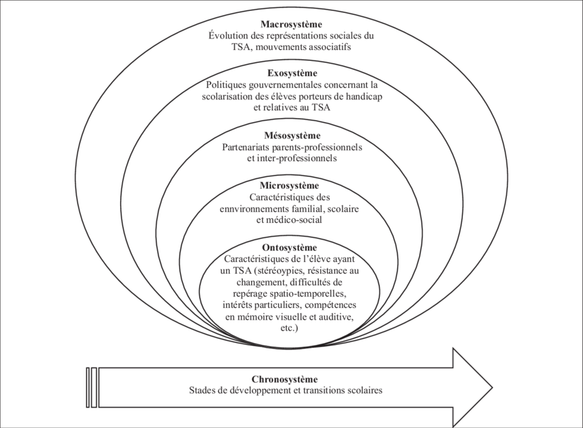 Adaptation du modèle écosystémique à l'élève ayant un TSA