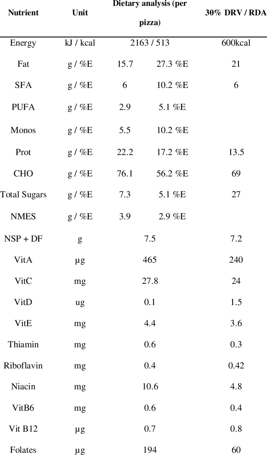 Full nutritional analysis, estimated from food composition