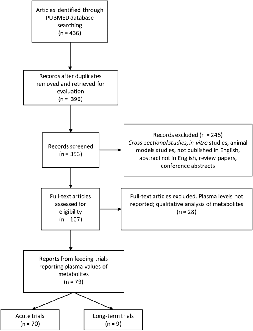 hight resolution of flow diagram of the study selection process