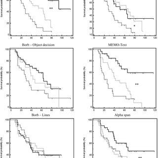 (PDF) Predicting Decline in Mild Cognitive Impairment: A