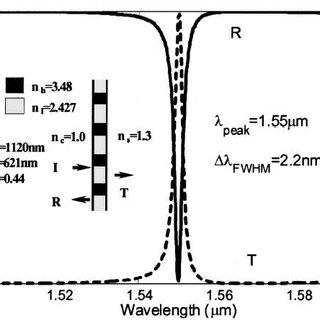 2-Transmission de l'atmosphère dans le spectre infrarouge