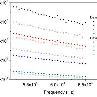Scheme of (a) Conductimetric sensor and (b) Dielectric