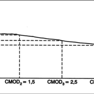 Bending test setup and specimen dimensions (EN 14651