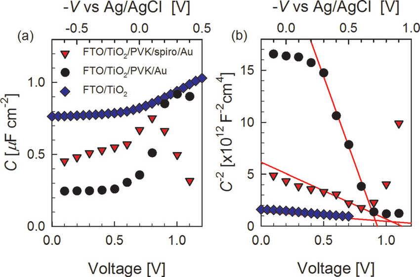 (a) Capacitance vs voltage response and (b) Mott-Schottky