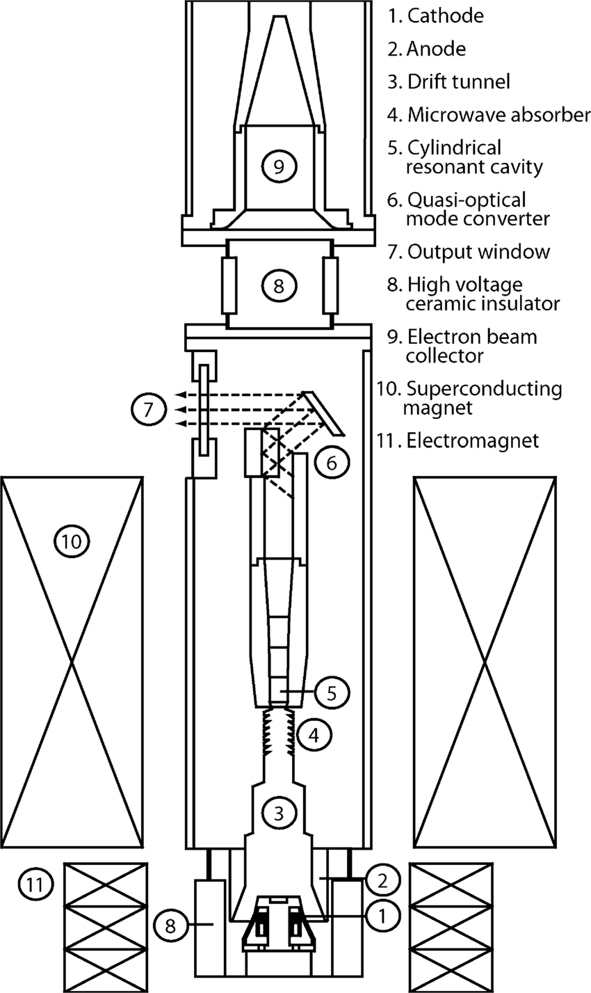 Cross-sectional schematic of a typical cylindrically
