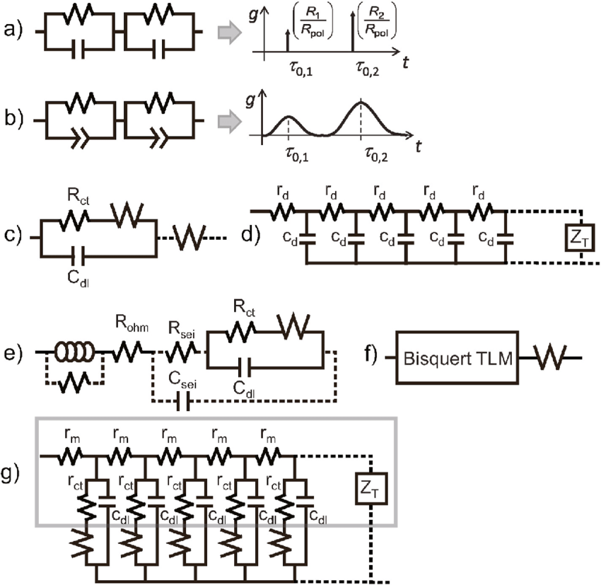 a) Second order Voigt-type circuit element consisting of