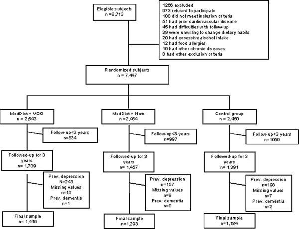 Profile of the PREDIMED (Prevención con Dieta Mediterránea