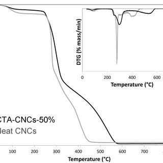 FTIR spectrum of the allylamine-terminated Ge NCs