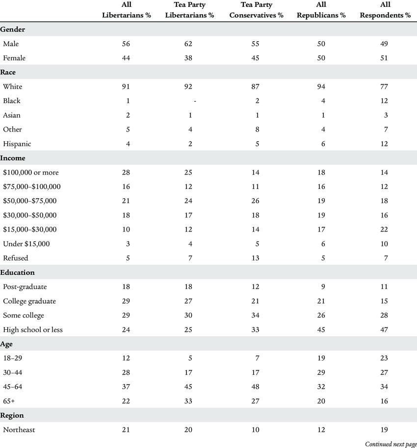 tea party demographics cbs