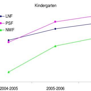 1: Kindergarten progress throughout the 2006-2007 school