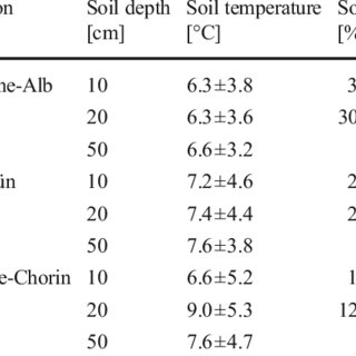(PDF) No depth-dependence of fine root litter