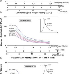 wld influence of welding energy thickness and preheating input variables on the [ 834 x 1607 Pixel ]