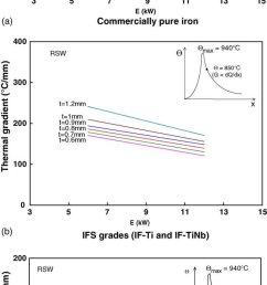 wld influence of welding energy thickness and preheating input variables on the [ 654 x 1524 Pixel ]
